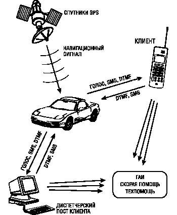 Схема автомобильных